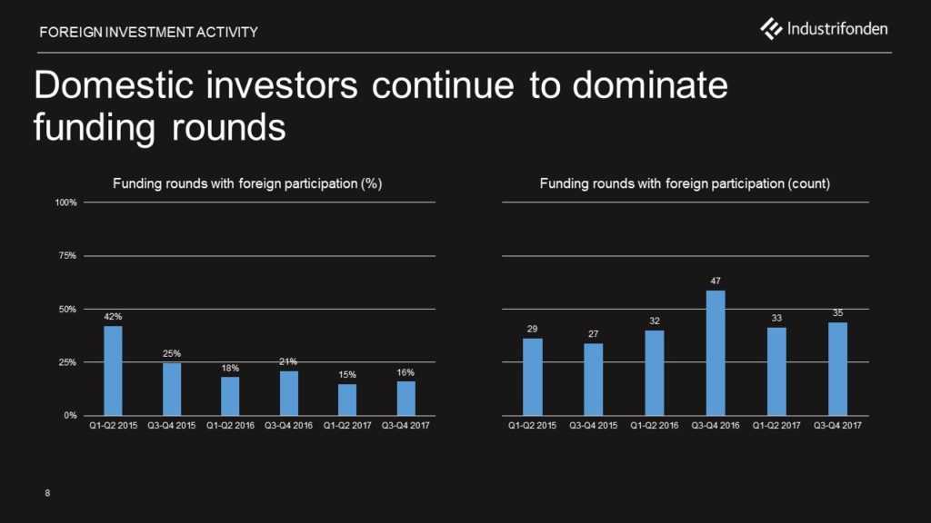 domestic investors most active