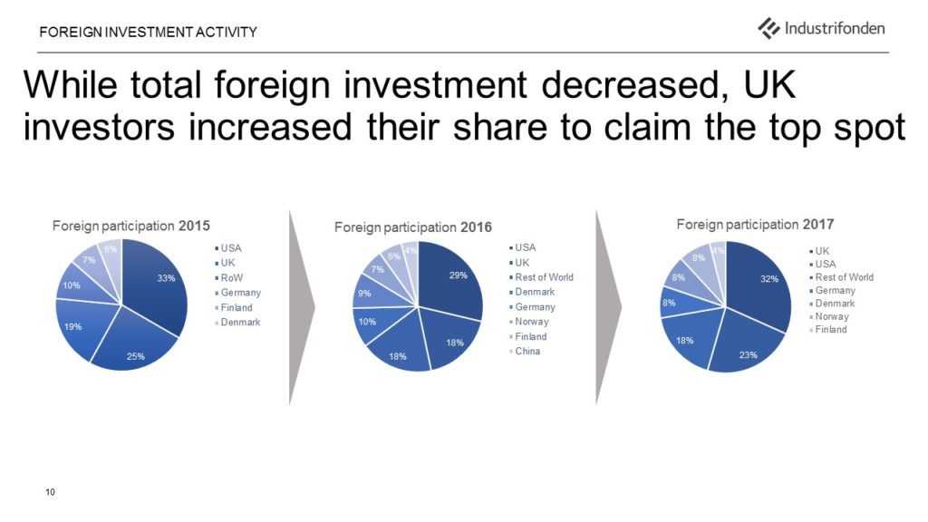 international investrs